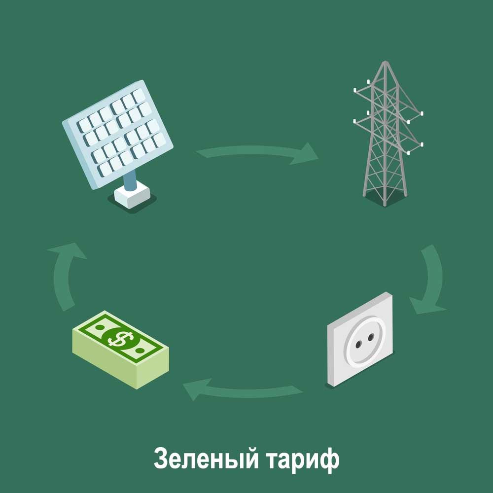 зеленый тариф