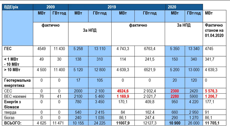 Состояние выполнения Национального плана действий (НПД) по возобновляемой энергетике на период до 2020 года
