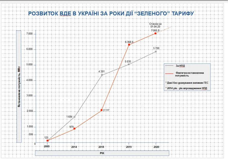 развитие ВДЕ в Украине