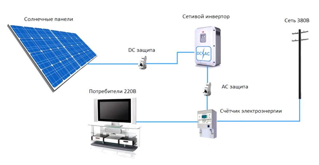 Предохранители для солнечных батарей