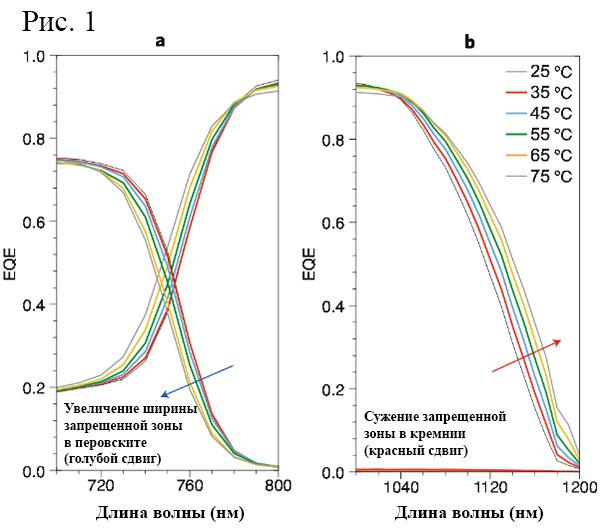 Воздействие температуры на перовскит-кремниевые солнечные ячейки