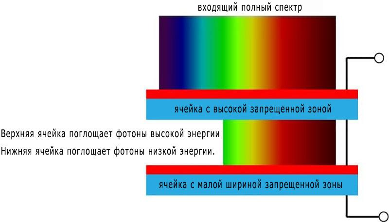 risunok-solnechnogo-spektra-pogloschaemogo-tandemnymi-solnechnymi-elementami