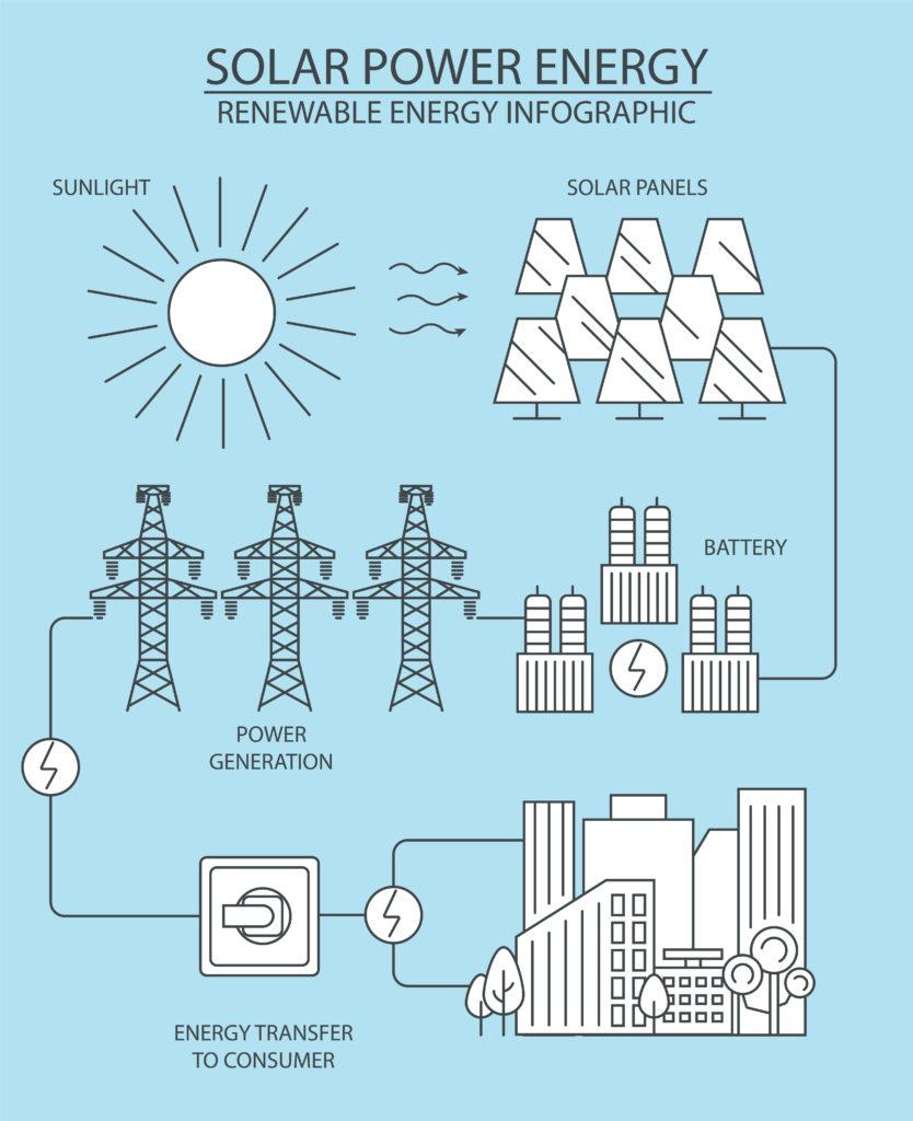 Солнечная электростанция - инфографика