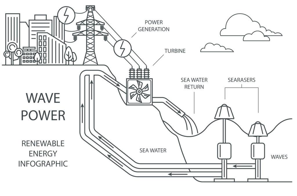 Энергия морских волн - принцип действия