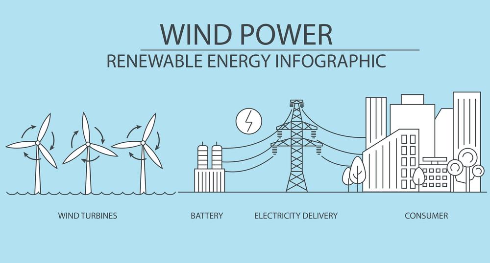 Энергия ветра - принцип действия