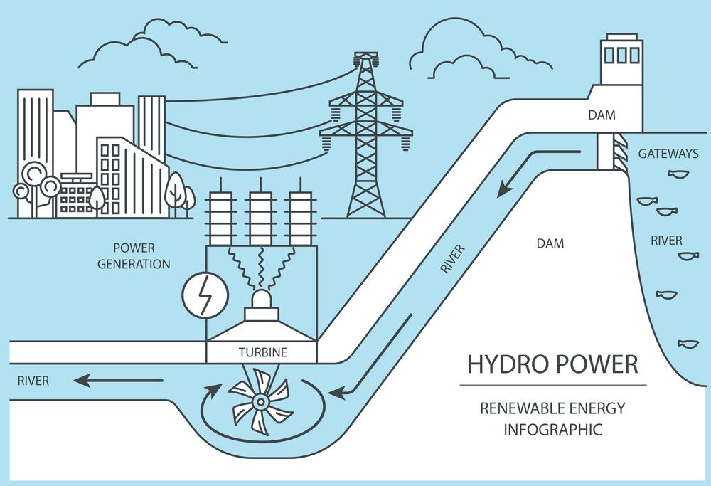 Энергия потока воды - принцип действия