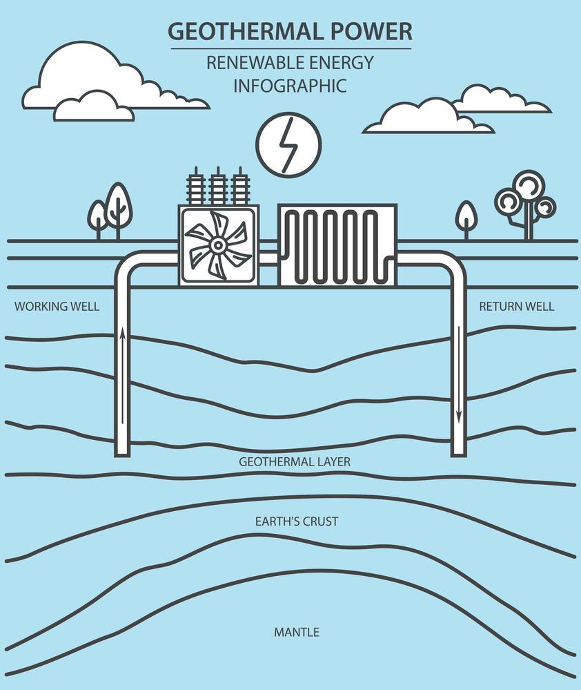 Геотермальная энергия - принцип дейтсвия